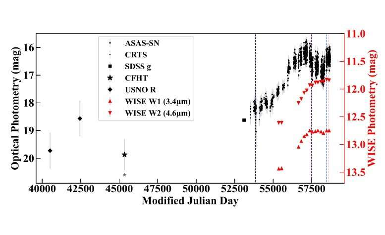 New extremely variable quasar discovered