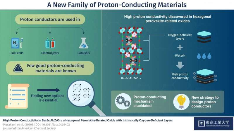 New high proton conductors with inherently oxygen deficient layers open sustainable future