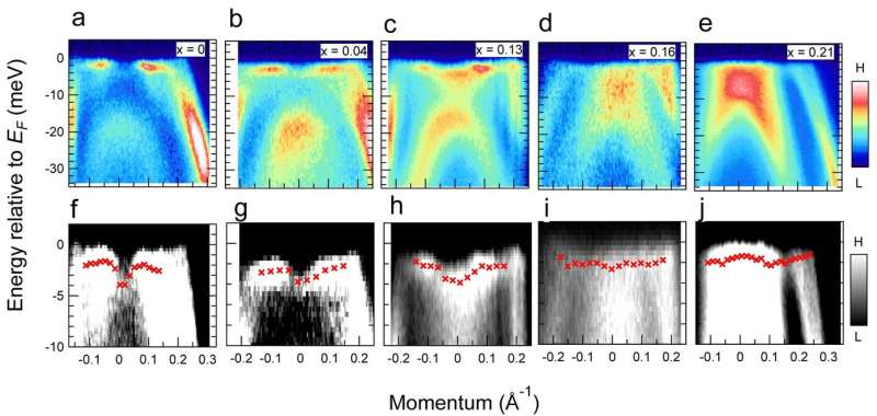 New kind of superconductivity discovered