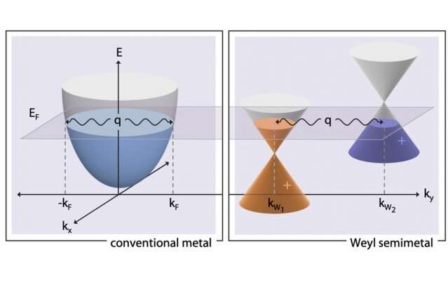 Newly observed phenomenon could lead to new quantum devices