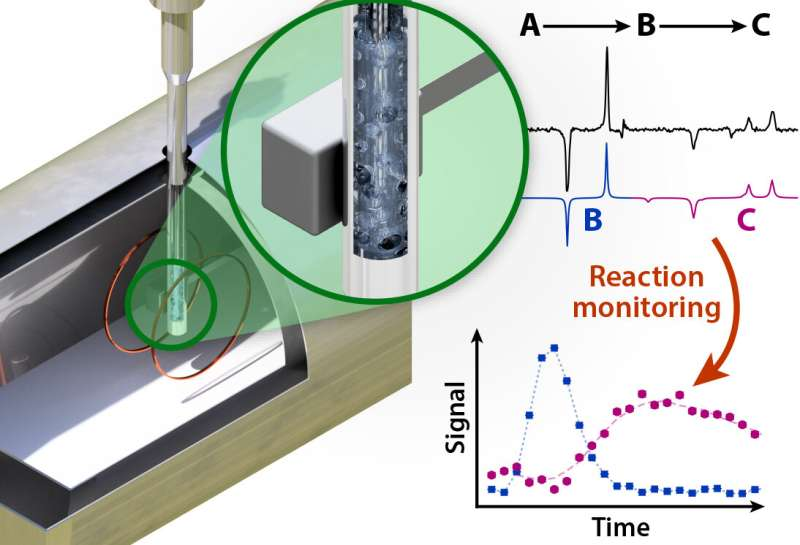 New nuclear magnetic resonance method enables monitoring of chemical reactions in metal containers