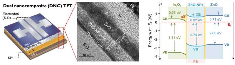 New organic-metal oxide transistors with high operational stability