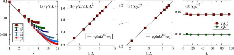 New physical picture leads to a precise finite-size scaling of (3+1)-dimensional O(n) critical system