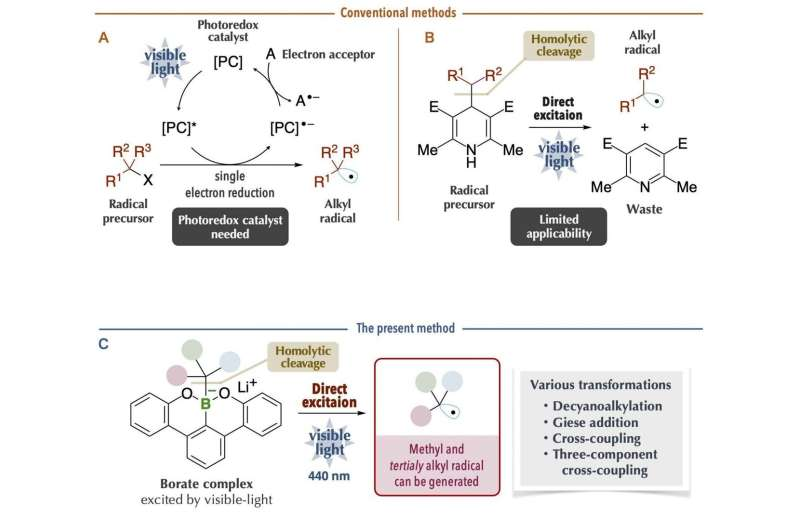 New protocol for organic synthesis using organoboron compounds and visible-light