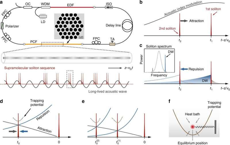 New research uses optical solitons in lasers to explore naturally-occurring supramolecules