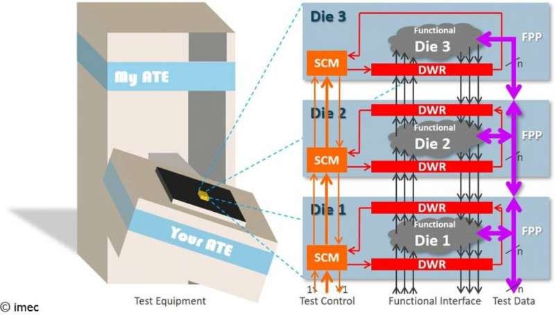 New standard allows stacked dies in 3-D integrated circuits to connect with test equipment