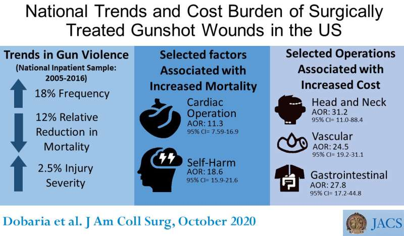 New study documents increasing frequency, cost, and severity of gunshot wounds