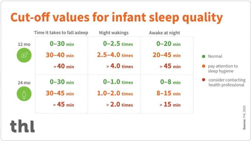 New study provides criteria for good infant sleep for the first time