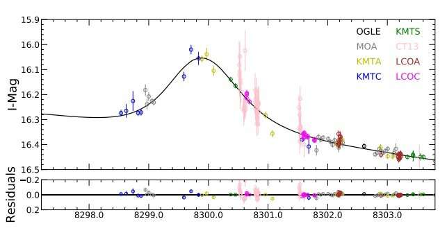 New sub-Saturn-mass exoplanet discovered