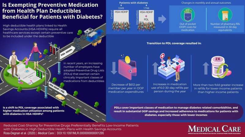 No-deductible preventive drugs lower costs, increase medication use for low-income diabetes patients