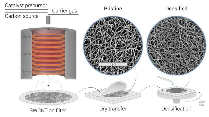 No touching: Researchers find contactless way to measure thickness of carbon nanotube films