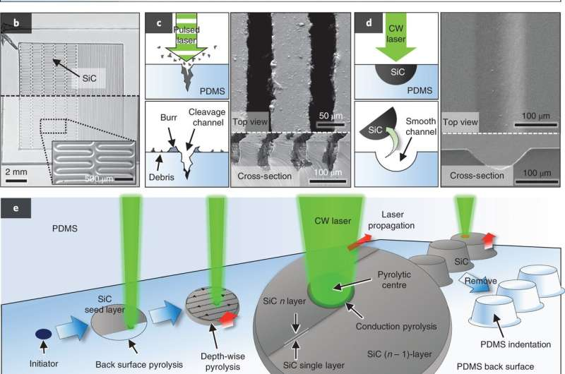 Novel laser-thermal mechanism realizes ultra-fast construction of PDMS devices