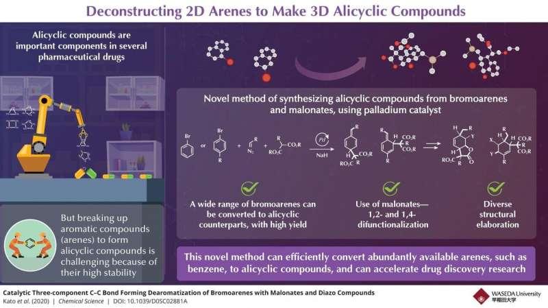 Novel method can efficiently create several 'building blocks' of pharmaceutical drugs