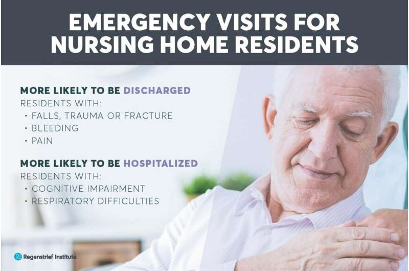 Nursing home residents with cognitive impairment more likely to be admitted to hospital