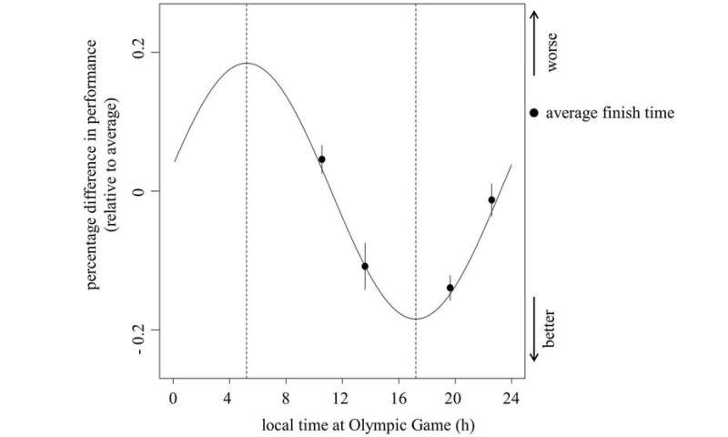 Olympic athletes should be mindful of their biological clocks