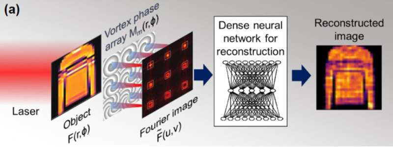 Optical pre-processing makes computer vision more robust and energy efficient