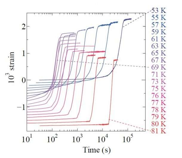 Orbital ordering triggers nucleation-growth behavior of electrons in an inorganic solid