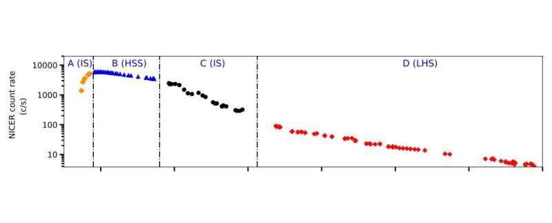 Outburst of the X-ray transient MAXI J1727–203 investigated with NICER