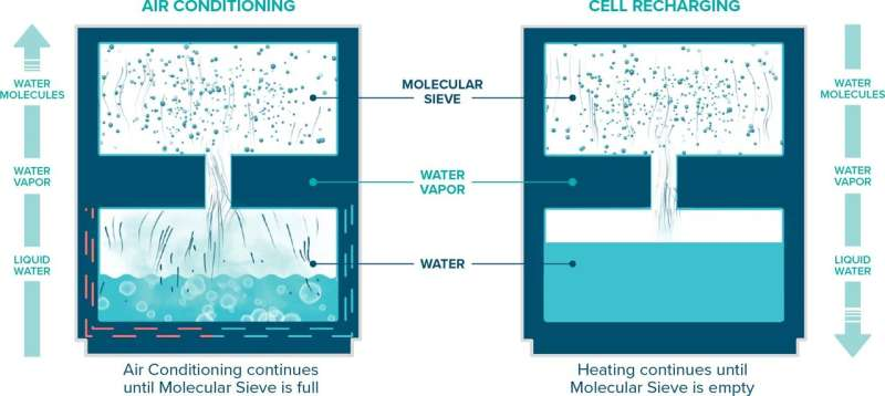 OxiCool: Pure water is refrigerant to help cool homes