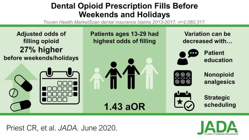 Pain doesn't take a holiday: Dental opioids study points to need for better prescribing