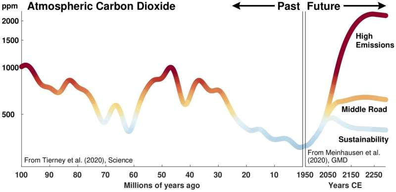 Past is key to predicting future climate, scientists say