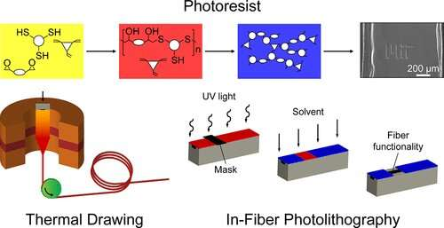Patterning method could pave the way for new fiber-based devices, smart textiles