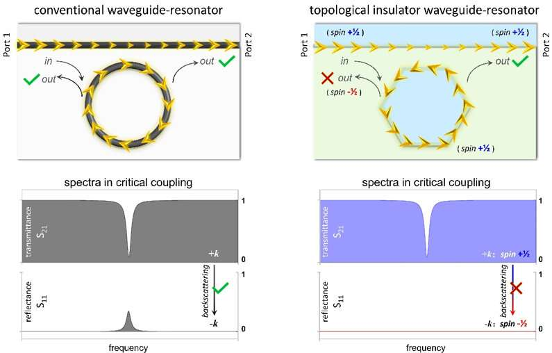 Performance breakthrough by topological-insulator into a waveguide-resonator system