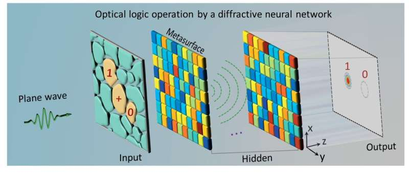 Performing optical logic operations by a diffractive neural network