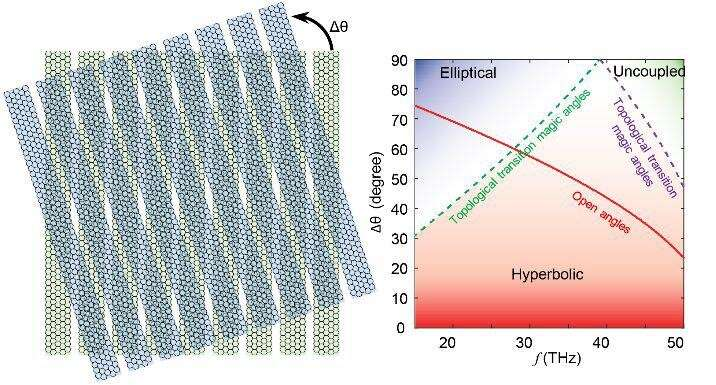 Photonic metasurfaces provide a new playground for twistronics