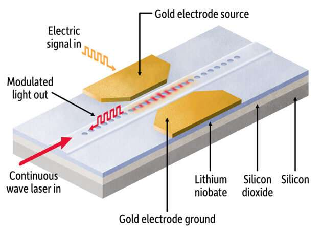 Photonics researchers report breakthrough in miniaturizing light-based chips
