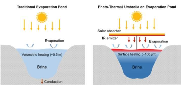 Polluted wastewater in the forecast? Try a solar umbrella