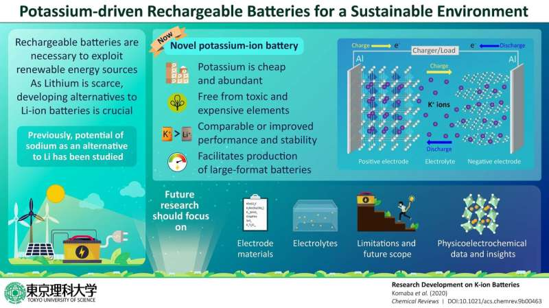 Potassium-driven rechargeable batteries: An effort towards a more sustainable environment