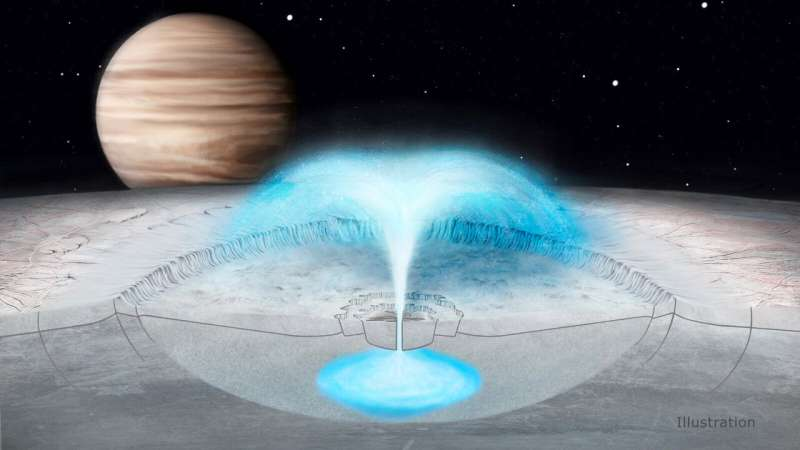 Potential plumes on Europa could come from water in the crust