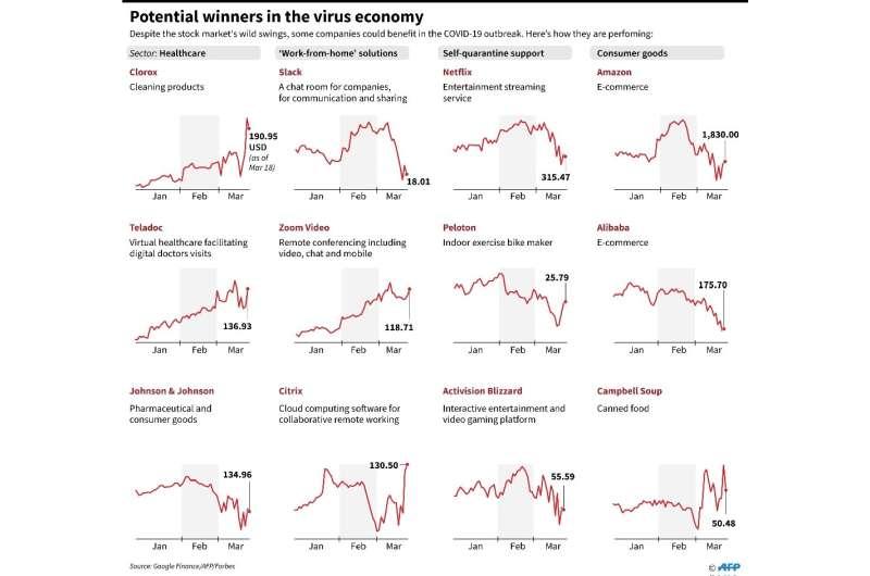 Potential winners in coronavirus economy