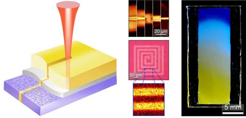 Practical and versatile micro-patterning for organic electronics and photonics