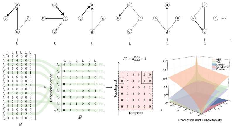 Predictability of temporal networks quantified by an entropy-rate-based framework