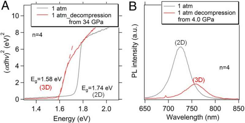 Pressure-induced 2D-3D conversion in hybrid lead iodide layered perovskite