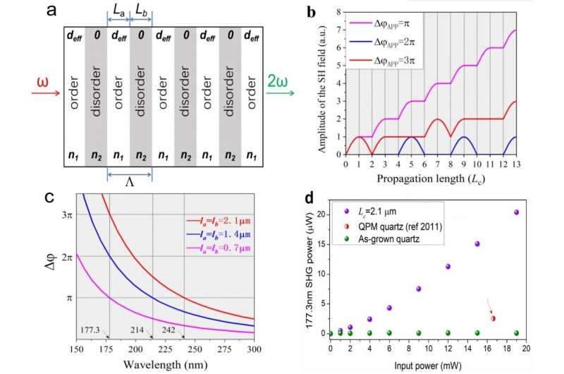 Pushing periodic disorder induced phase-matching into deep-ultraviolet spectral region