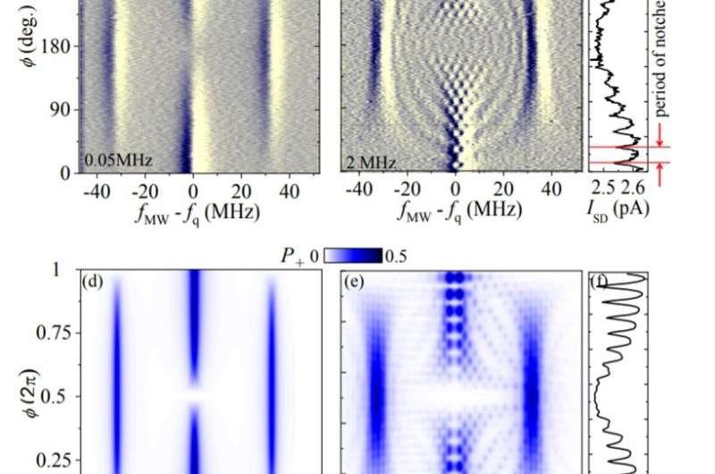 Quantum heat engine behaviour observed in a qubit