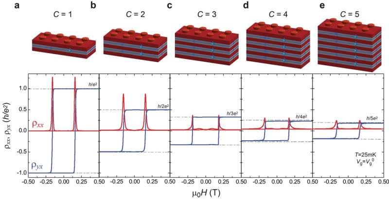 Quantum insulators create multilane highways for electrons