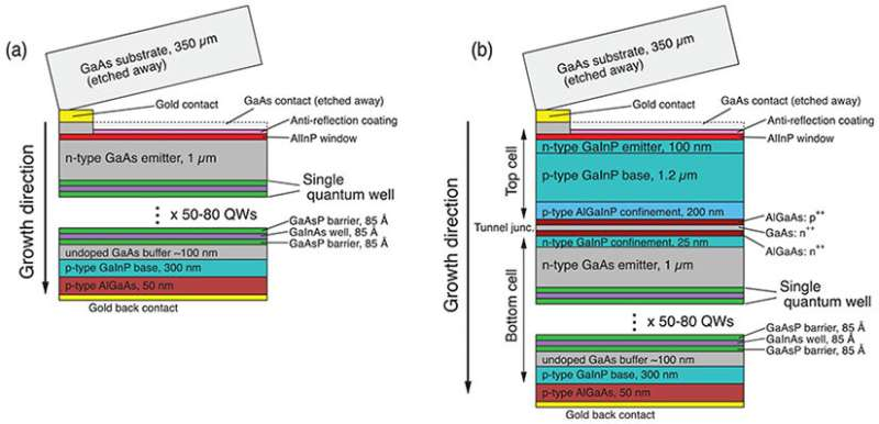 Quantum wells enable record-efficiency two-junction solar cell