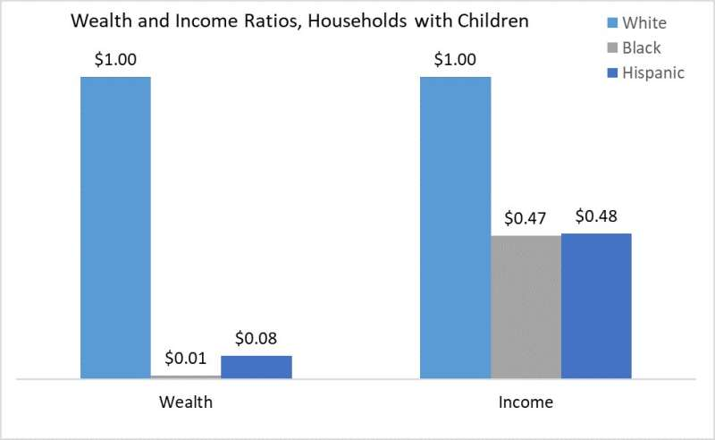 Racial wealth gap worse for families with children