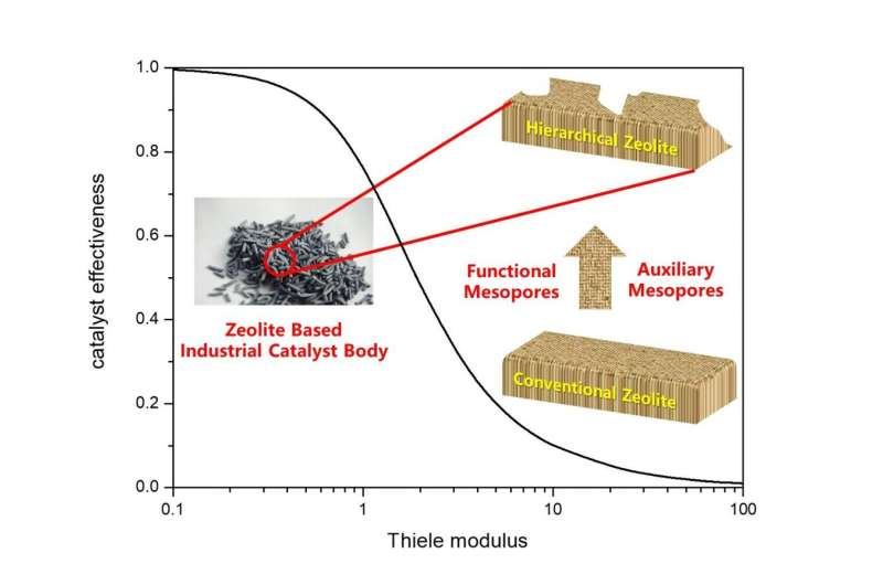Rationally designing hierarchical zeolites for better diffusion and catalyst efficiency