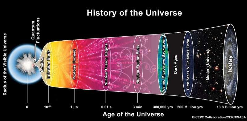 Recreating Big Bang matter on Earth