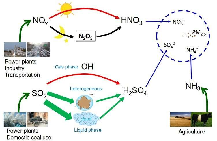 Reducing sulfur dioxide emissions alone cannot substantially decrease air pollution