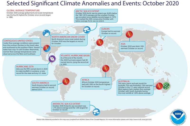 Remarkably warm October fuels march toward second-hottest year