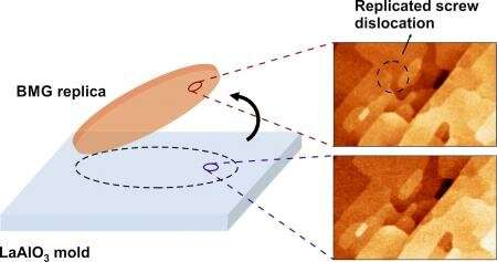 Replicating surfaces, right down to a fraction of an atom