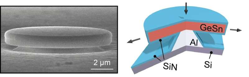 Research institutes careers media about us high-efficiency laser for silicon chips