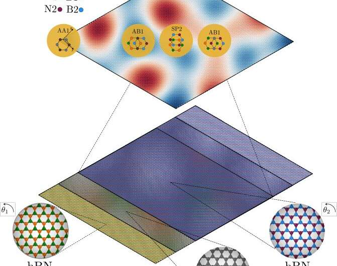 Research reveals how tiny misalignments in encapsulated graphene lead to strong modification of electronic properties