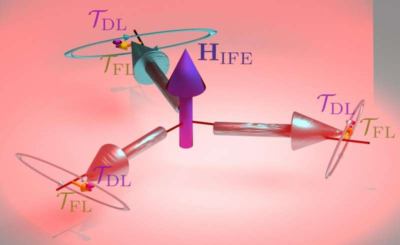 Rise of the underdog: a neglected mechanism in antiferromagnets may be key to spintronics